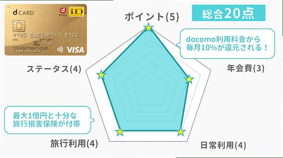 dカードGOLD_評価新