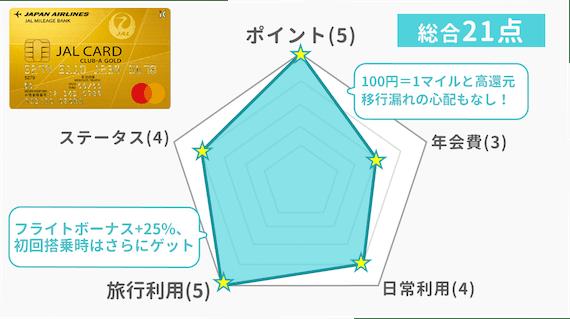 JAL CLUB-Aゴールドカード_評価新