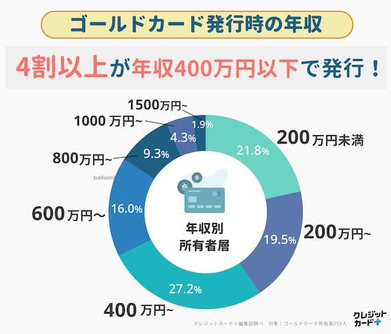 グラフ_ゴールドカード発行時の年収