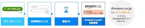 amazon_アマゾンカード_即時審査サービス