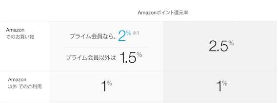amazon_アマゾンカード_ポイント還元率