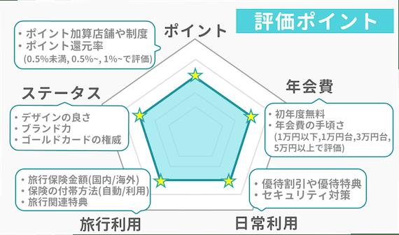 made_五角形図評価ポイント