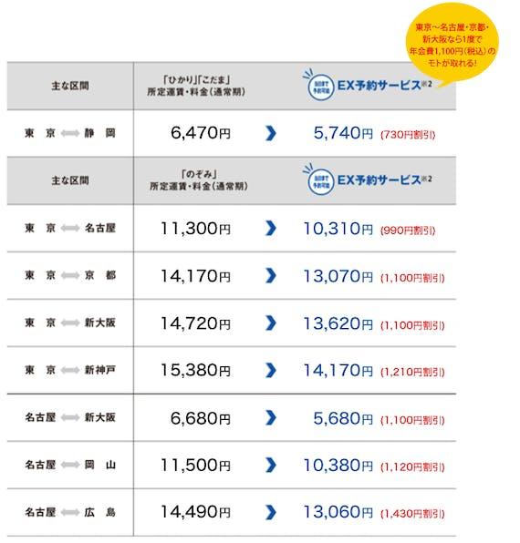 jr_JR東海エクスプレス・カード_エクスプレス予約