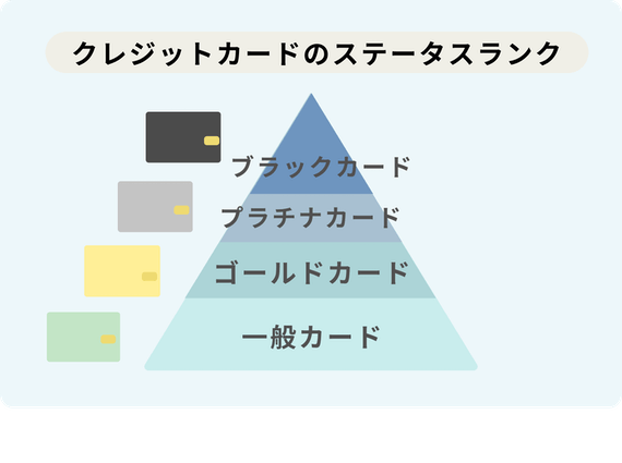 made_クレジットカードのステータスランク
