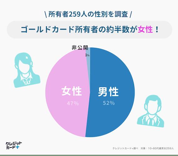 made_ゴールドカード 所有者 男女比 データdata
