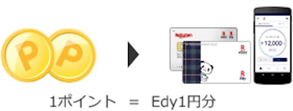 rakuten_楽天Edyポイント