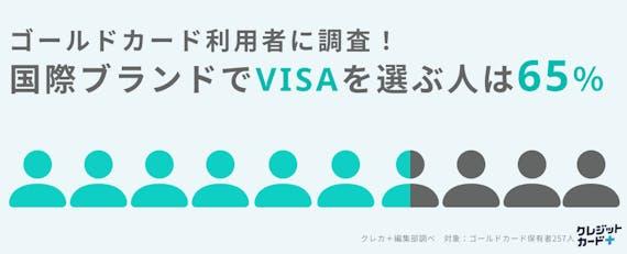 made_ゴールドカード独自調査VISA65%